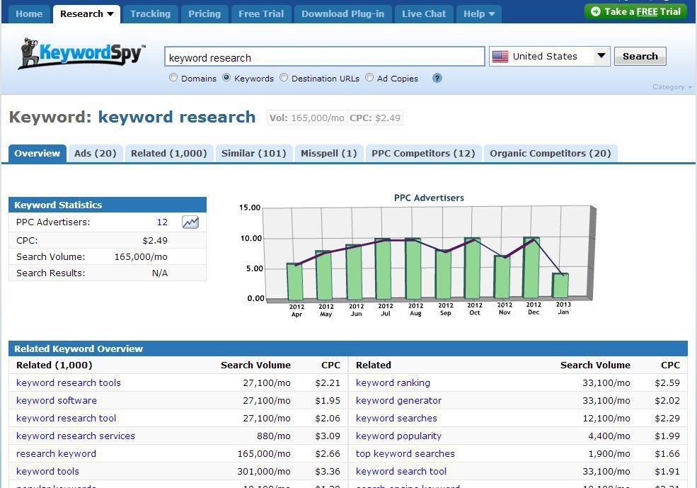 How To Do Keyword Research and Keyword Analysis For SEO