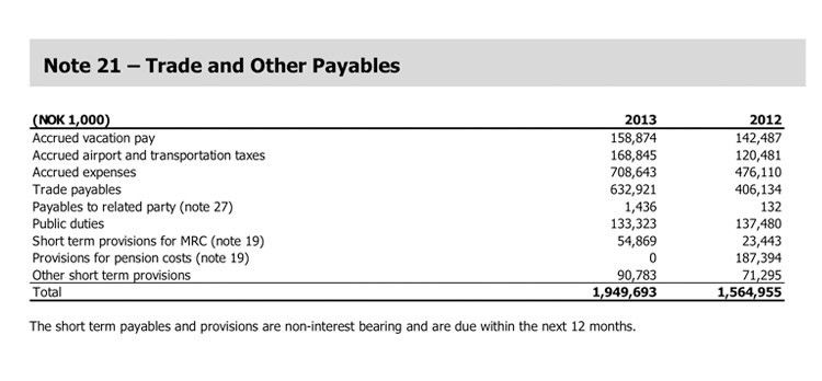 Norwegian Annual Report 2013 | Trade and Other Payables
