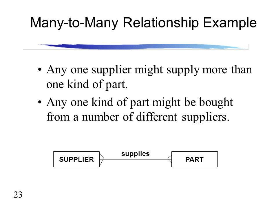 Lecture 5 Entity Relationship Modeling - ppt video online download
