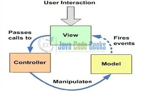 Spring MVC Redirect Example   Examples Java Code Geeks - 2017