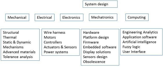 Product Design & Engineering Solutions |Tech M