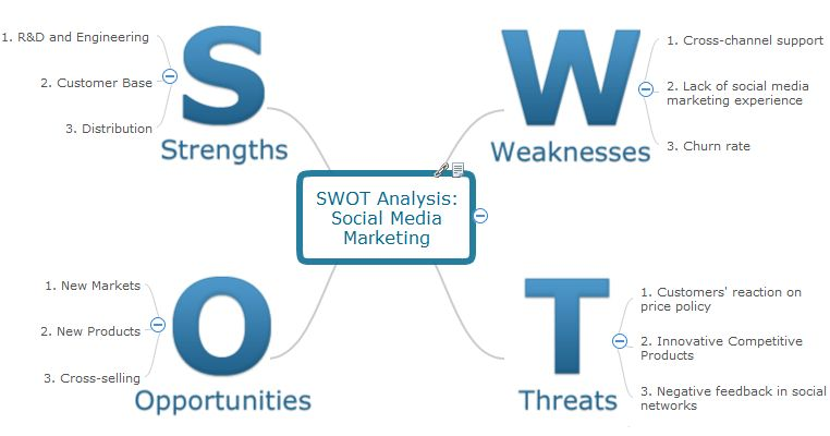 SWOT Analysis | SWOT Analysis | Mind Maps for Business - SWOT ...