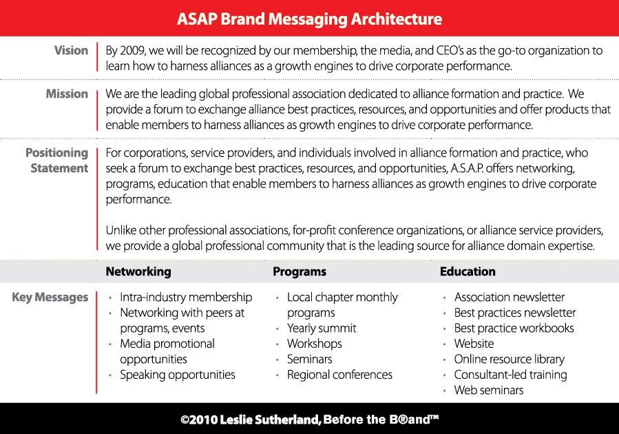 Key Messages | Before the Brand