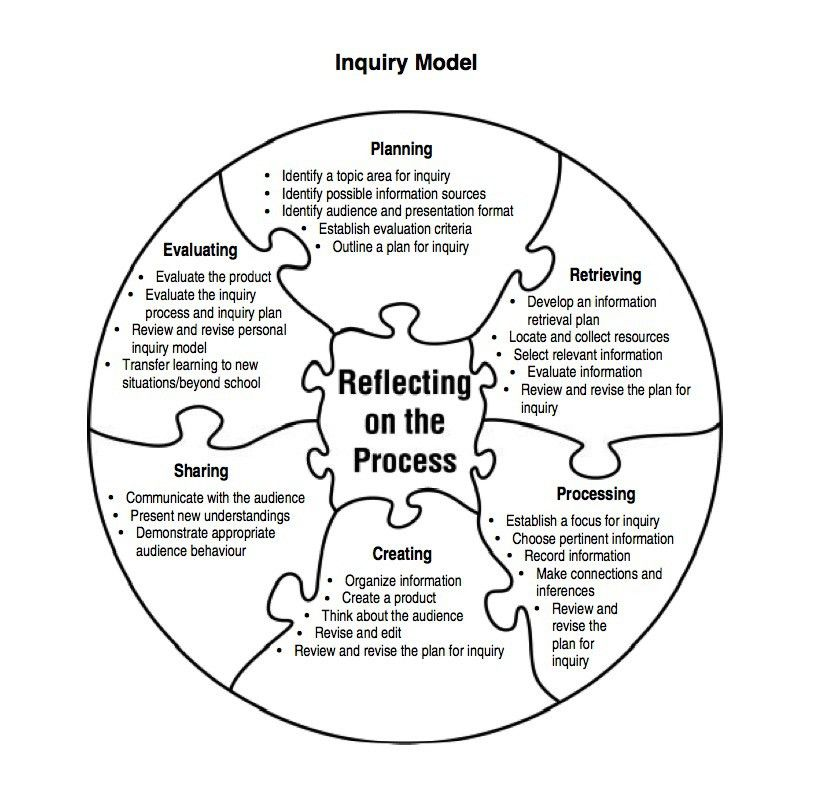 inquiryandlearning - Inquiry Template