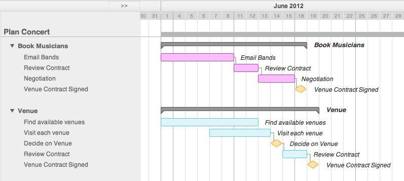 Gantt Chart Example - TeamGantt