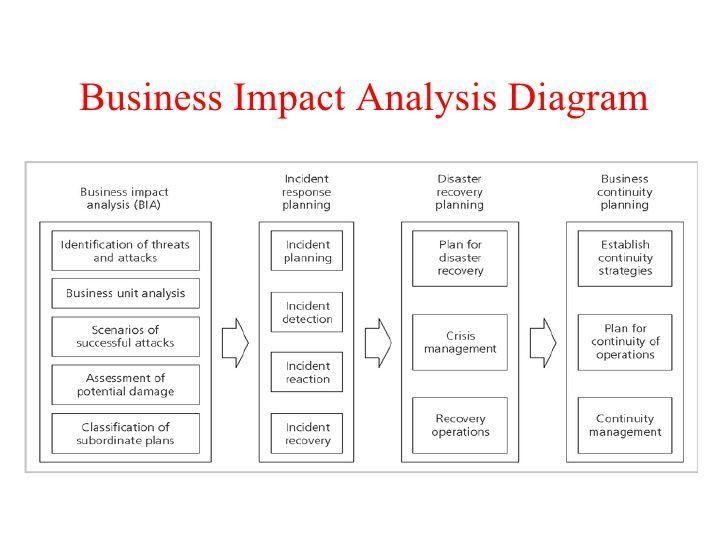 Impact Assessment Template - cv01.billybullock.us