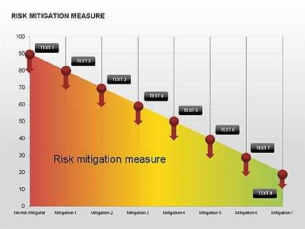 Risk Mitigation Measure Charts for PowerPoint Presentations ...
