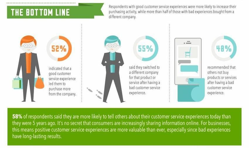Top Customer Service Infographics of 2015 | Talkdesk