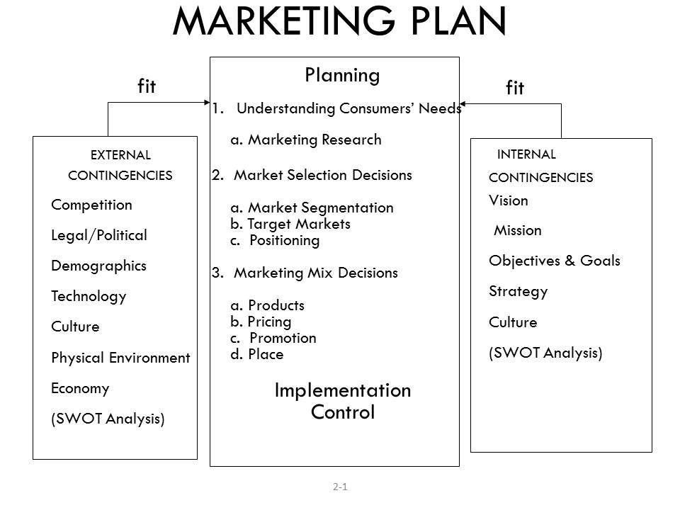 Marketing Process | Agricultural Economics