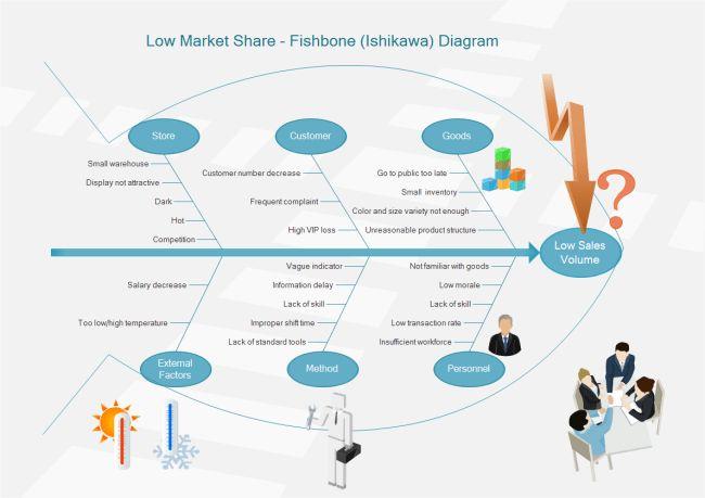 Sales Decrease Ishikawa Diagram | Free Sales Decrease Ishikawa ...