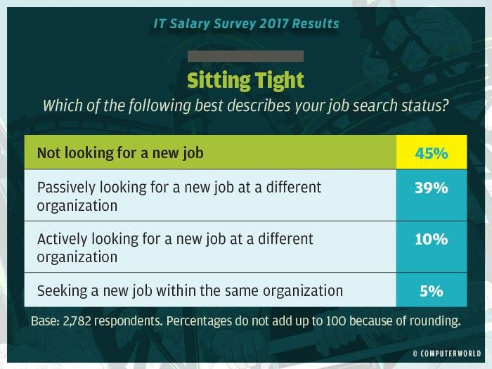 IT Salary Survey 2017: Highlights | Computerworld