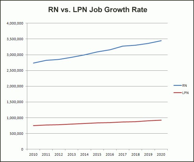 Rn job outlook
