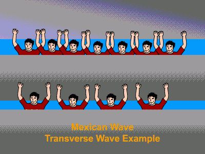 Waves - PHYSICS LOVERS