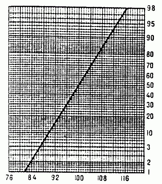 Probability graph paper - Encyclopedia of Mathematics