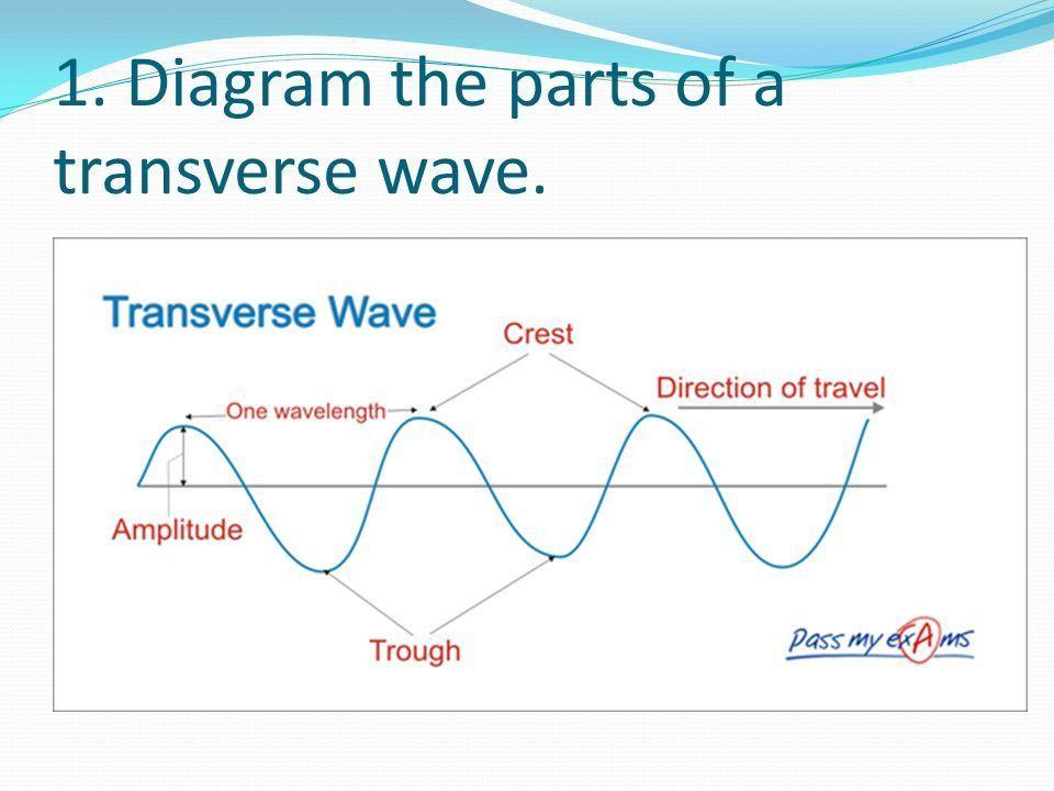 Wave Top 12!. - ppt video online download