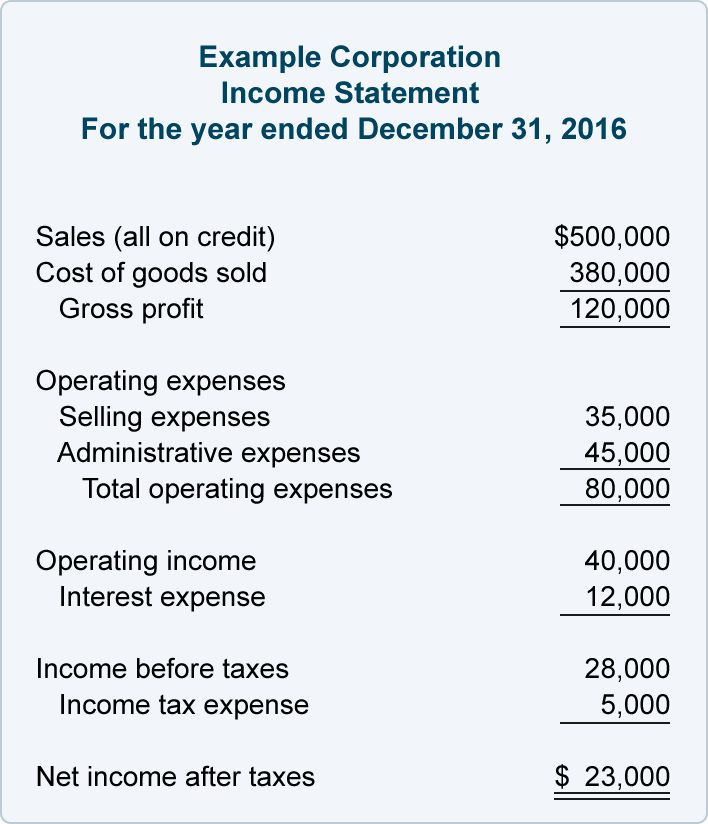 Financial Ratios - Balance Sheet | AccountingCoach