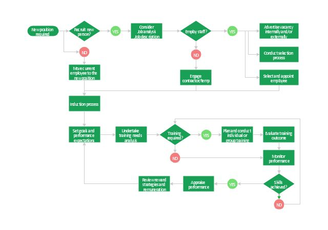 How to Create a HR Process Flowchart Using ConceptDraw PRO   HR ...