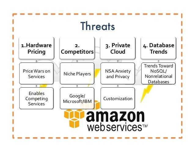 Amazon Web Services SWOT & Competitor Analysis