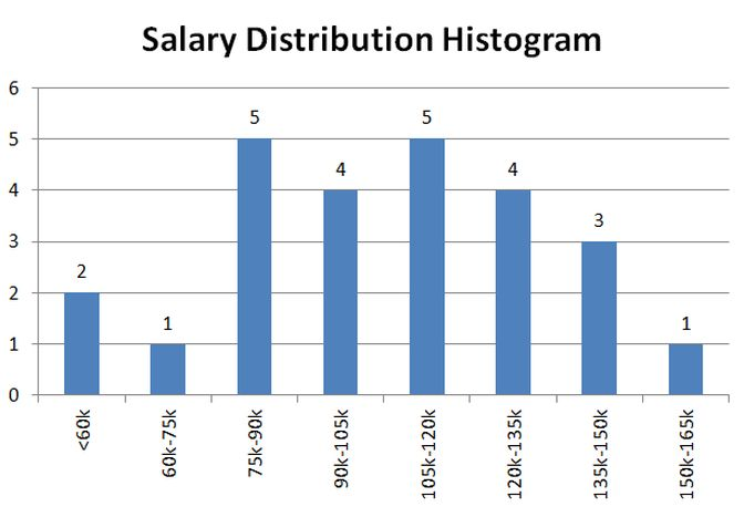 How to Make a Histogram - Lean Six Sigma Training Guide Copy