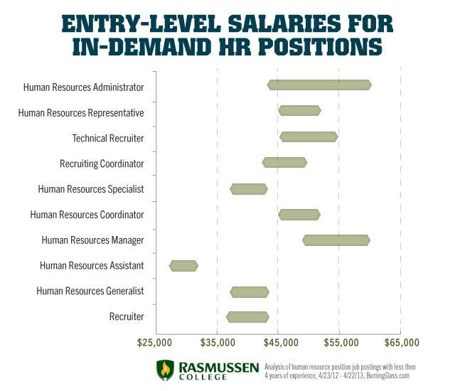 Entry-Level HR Job Salaries That Can Change Your Life