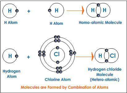 Atoms and Molecules | Tutorvista.com