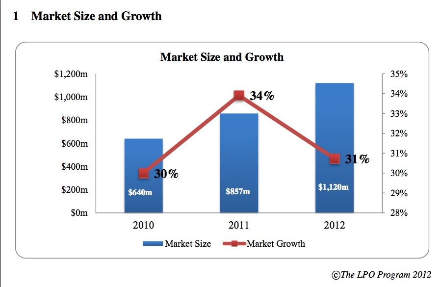 File:LPO Market Size and Growth.png - Wikimedia Commons