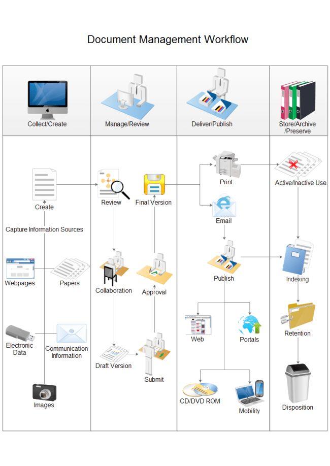 Document Management Workflow | workflow diagrams | Pinterest ...