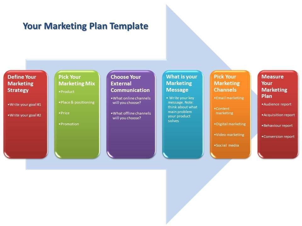 Bullet-Proof Marketing Plan Template for SME