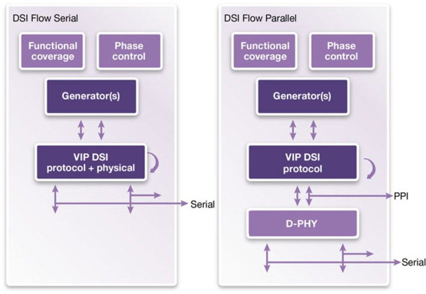 VC Verification IP for MIPI DSI