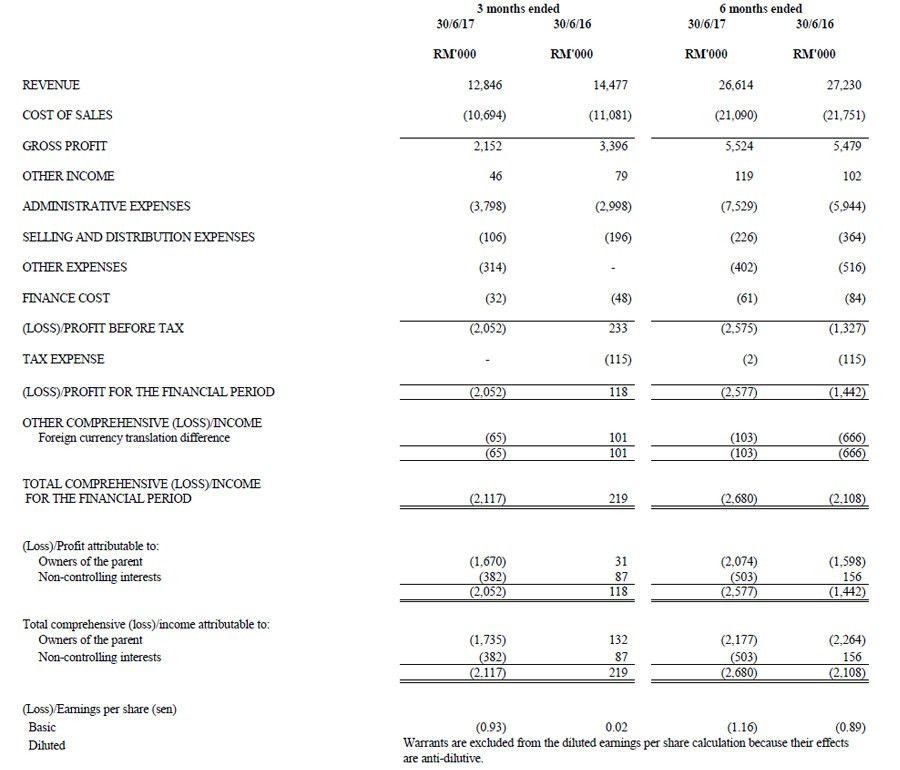 Investor Relations: Latest Quarterly Result