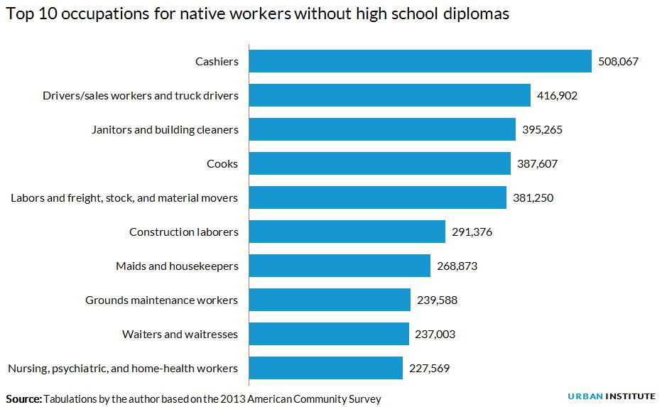 Immigrant and native workers compete for different low-skilled ...