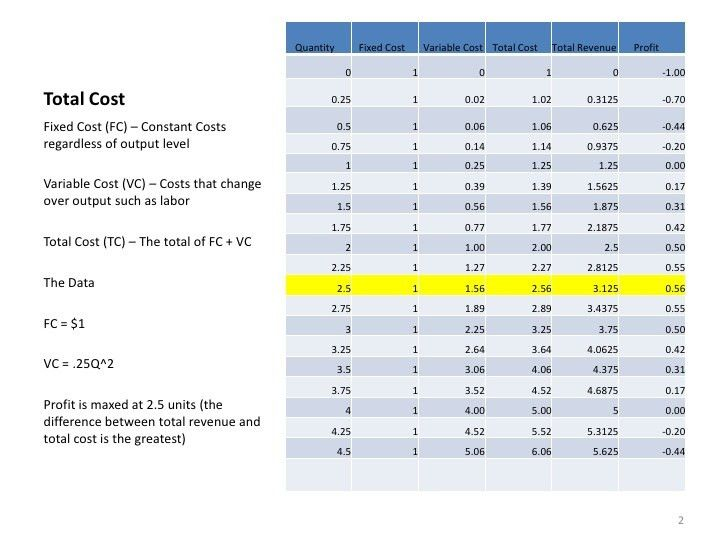 Why marginal revenue equals marginal cost determines profit