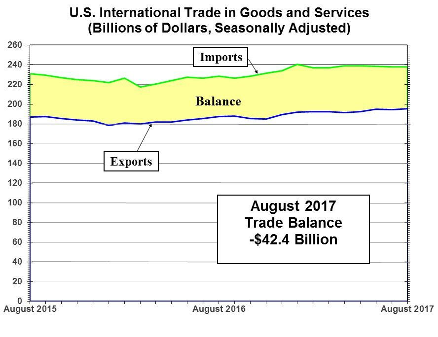US International Trade Data - Foreign Trade - US Census Bureau