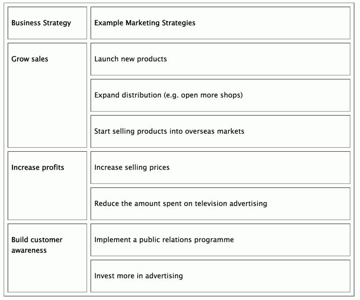 Marketing: Introduction to Marketing Strategy… | tutor2u Business