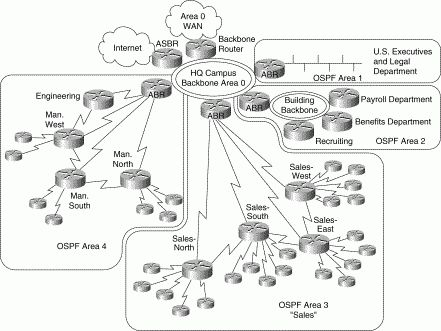 Designing & Implementing an OSPF Network