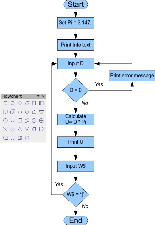 Drawing a flow diagram - Apache OpenOffice Wiki