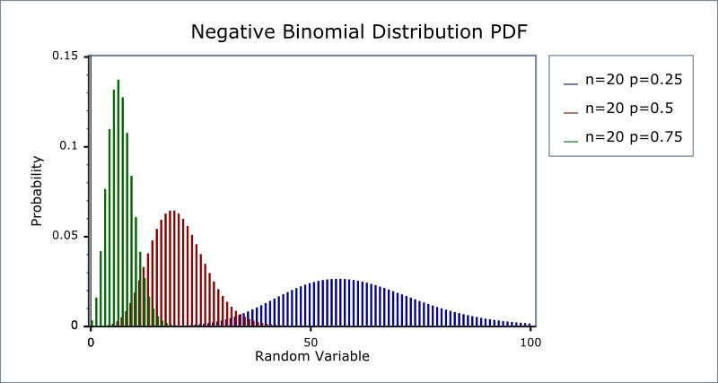Negative Binomial Experiment / Distribution: Definition, Examples