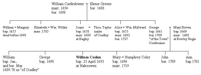 How to Draw A Family Tree | Tracing Ancestors In The UK