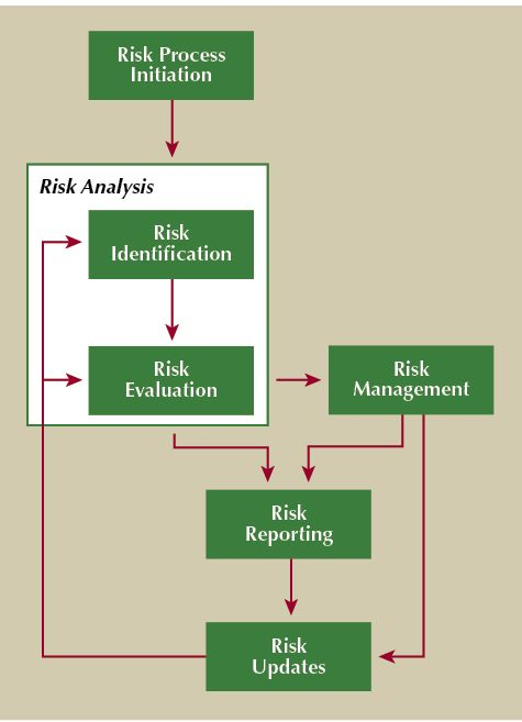 Process Risk Assessment Template | Powerpoint Templates Birthday