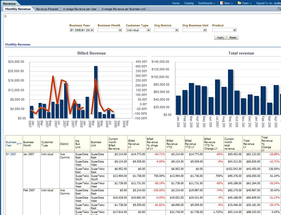 Oracle Communications Data Model Sample Reports