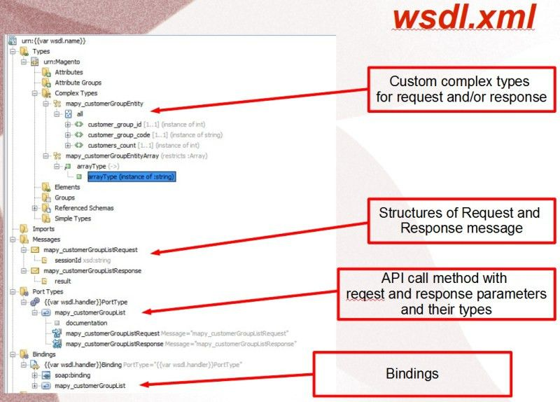 Magento API SOAP v2 and v1 with wsdl.xml and wsi.xml demistified