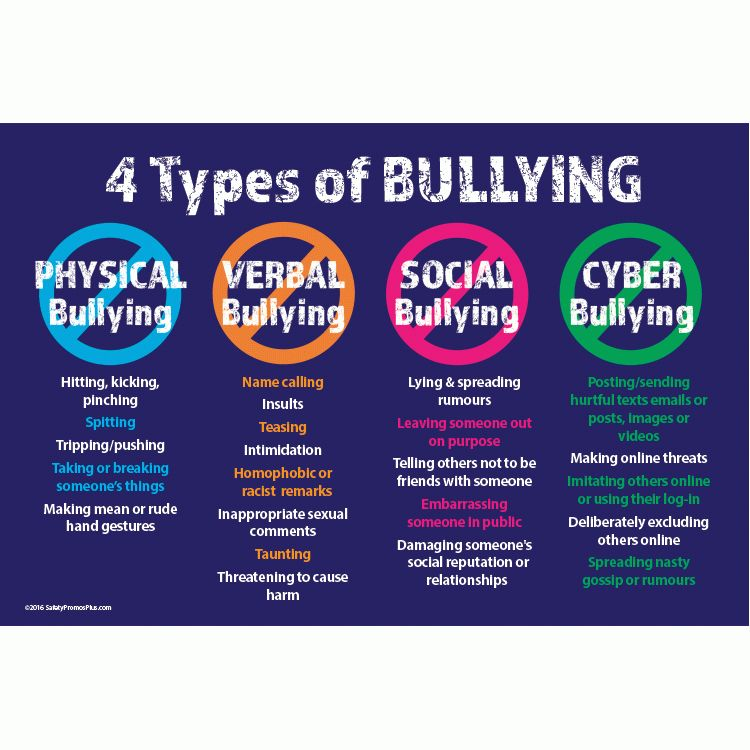 This invaluable poster shows the 4 types of bullying including ...
