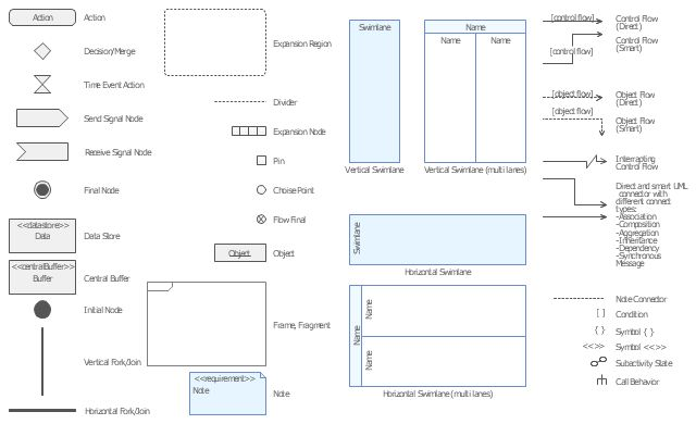 UML activity diagram (swimlanes) - Template | UML activity diagram ...