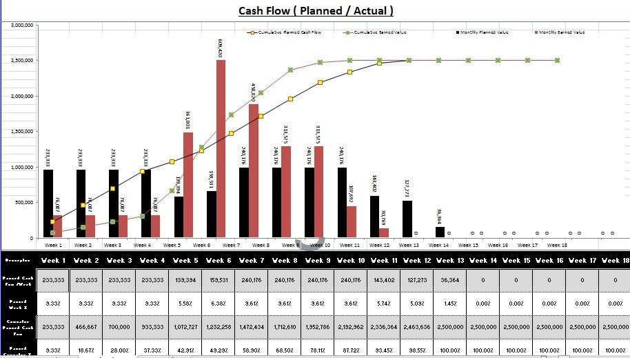 Create Gantt Chart and cash flow using excel with sample file ...