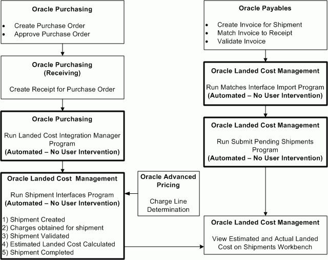 Oracle Landed Cost Management Process Guide