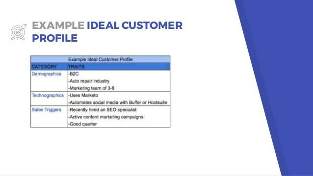 The Complete Guide to Creating an Ideal Customer Profile