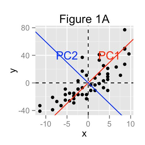 Principal component analysis : the basics you should read - R ...