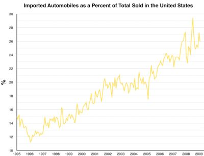 Automotive industry in the United States - Wikipedia
