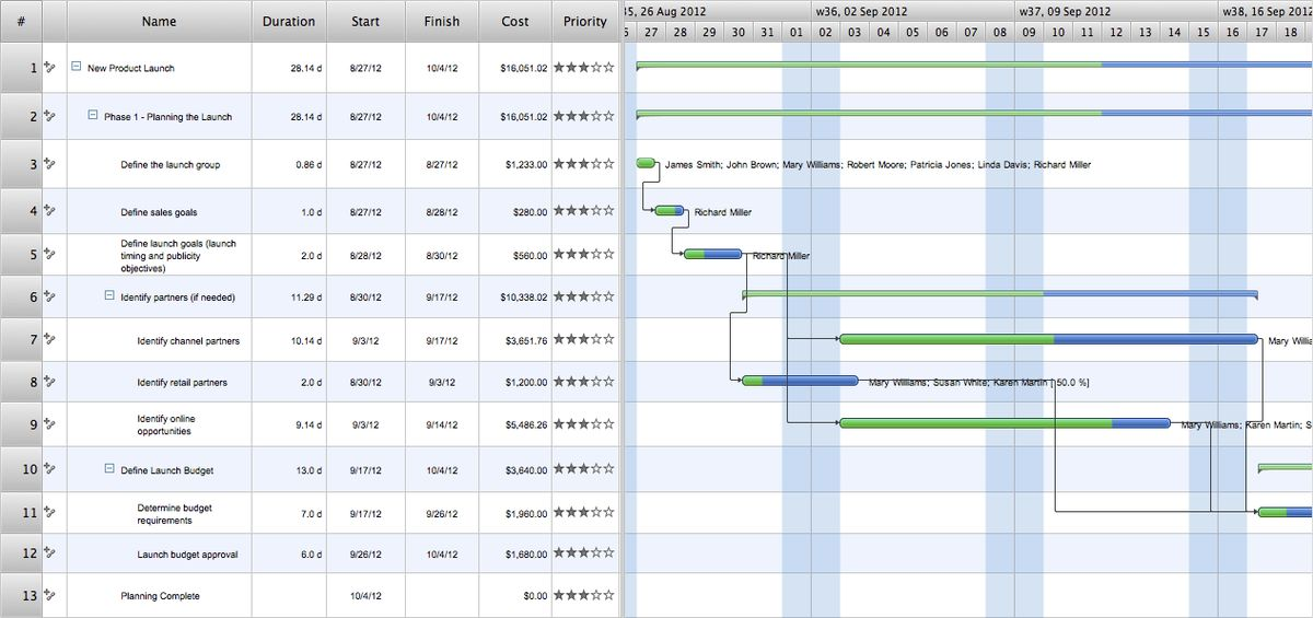 Gantt charts for planning and scheduling projects | Gant Chart in ...