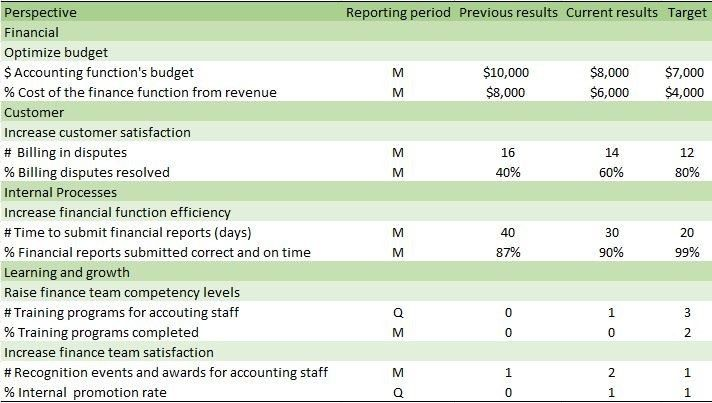 Performance Magazine | The Balanced Scorecard: Influencing CFOs to ...